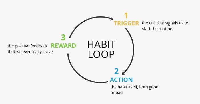Hoe goede gewoontes volhouden?